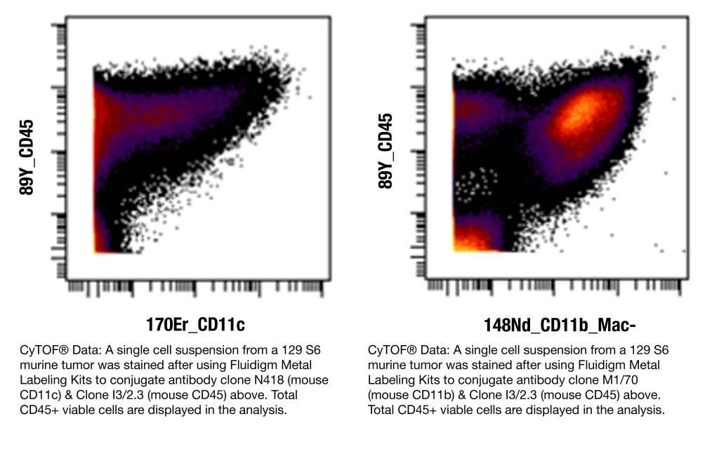CyTOF Data Image